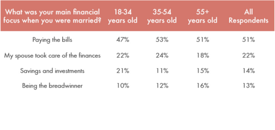 Worthy's Divorce Financial Study - main financial focus when married