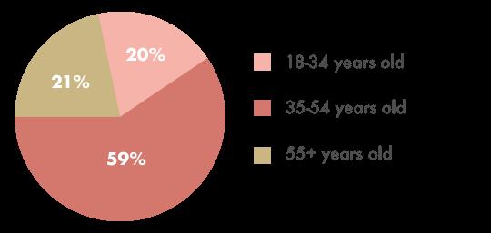 Worthy.com Divorce Financial Study - age